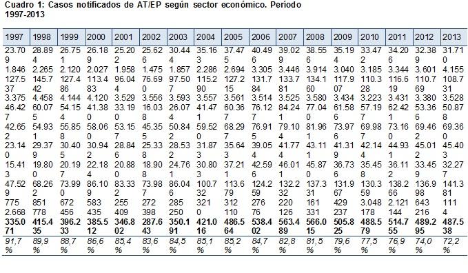 Cuadro 1 Casos notificados de AT EP según sector económico Período 1997 2013