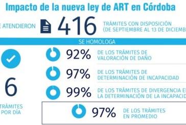 Ley de ART: en Córdoba se homologó 97% de los trámites iniciados