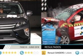 Últimos resultados de Latin NCAP: Sandero/Logan mantiene una estrella mientras que Mitsubishi Eclipse Cross obtiene cinco estrellas