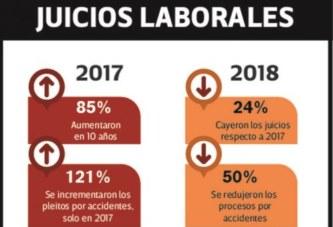 Nueva Ley de ART: Caen los Juicios Laborales en la Provincia de Buenos Aires