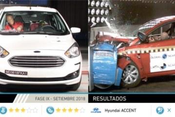 Últimos resultados de Latin NCAP: Hyundai Accent obtiene cero estrellas en adultos mientras que Ford Ka mejora en impacto lateral