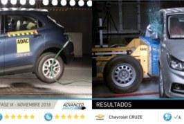 Las estrellas brillan para el FIAT 500X en las últimas pruebas de Latin NCAP