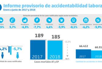 Se redujo 4,6% la accidentabilidad laboral en el primer semestre 2018